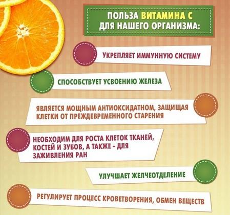 Витамин С аскорбиновая кислота для чего полезна