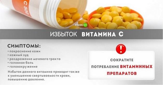 Витамин С аскорбиновая кислота избыток