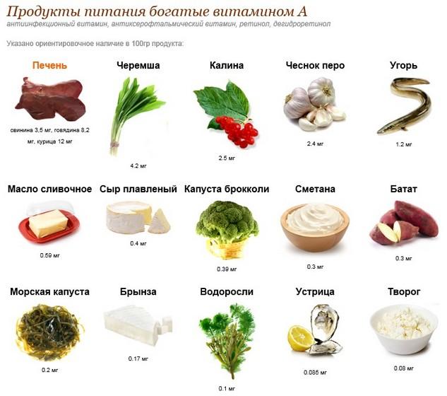 Витамин А ретинол в каких продуктах
