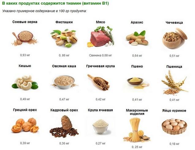 Витамин В1 тиамин в каких продуктах
