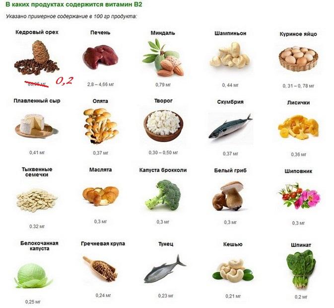Витамин В2 рибофлавин в каких продуктах