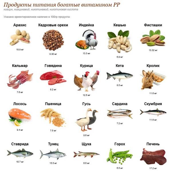 витамин РР (никотиновая кислота) где содержится